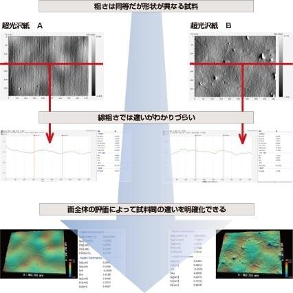 国際標準準拠の表面粗さ測定