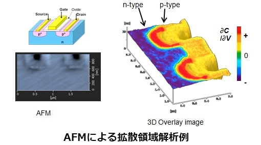 Examples of diffusion area analysis with AFM
