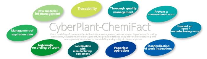 MES System for Chemical Factory CyberPlant-ChemiFact