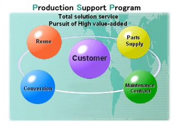 Production Support Program