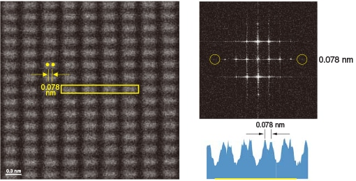 Si(211) single crystal HAADF-STEM image (left), image intensity profile (right lower) and FFT power spectrum (right upper)