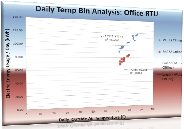 Office cooling unit energy consumption vs. outside temperature, without (blue) and with (red) PACE AI online