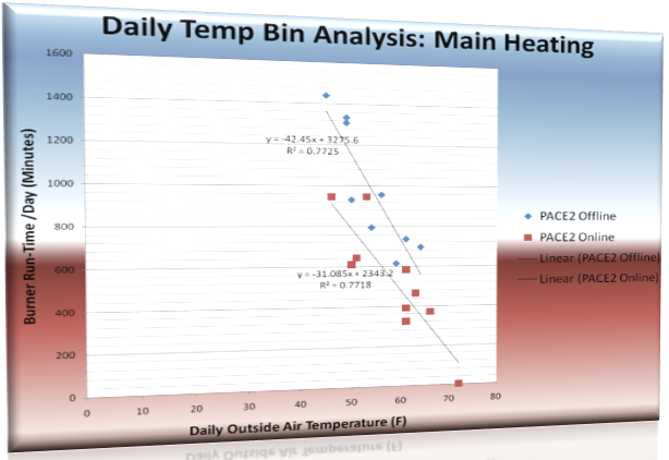 Retail heating unit energy consumption vs. outside temperature, without (blue) and with (red) PACE AI online