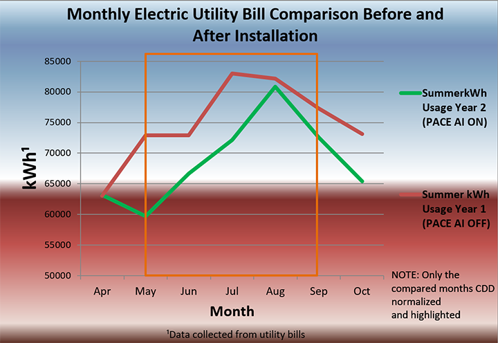 Figure 3: The normalized monthly restaurant kWh consumption comparison