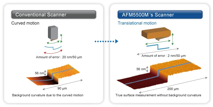 Sample :Amorphous silicon thin film on a silicon substrate
