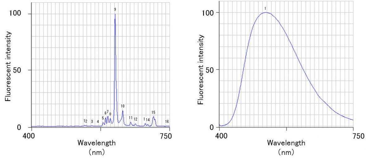 F-2700 Variable spectral bandwidth
