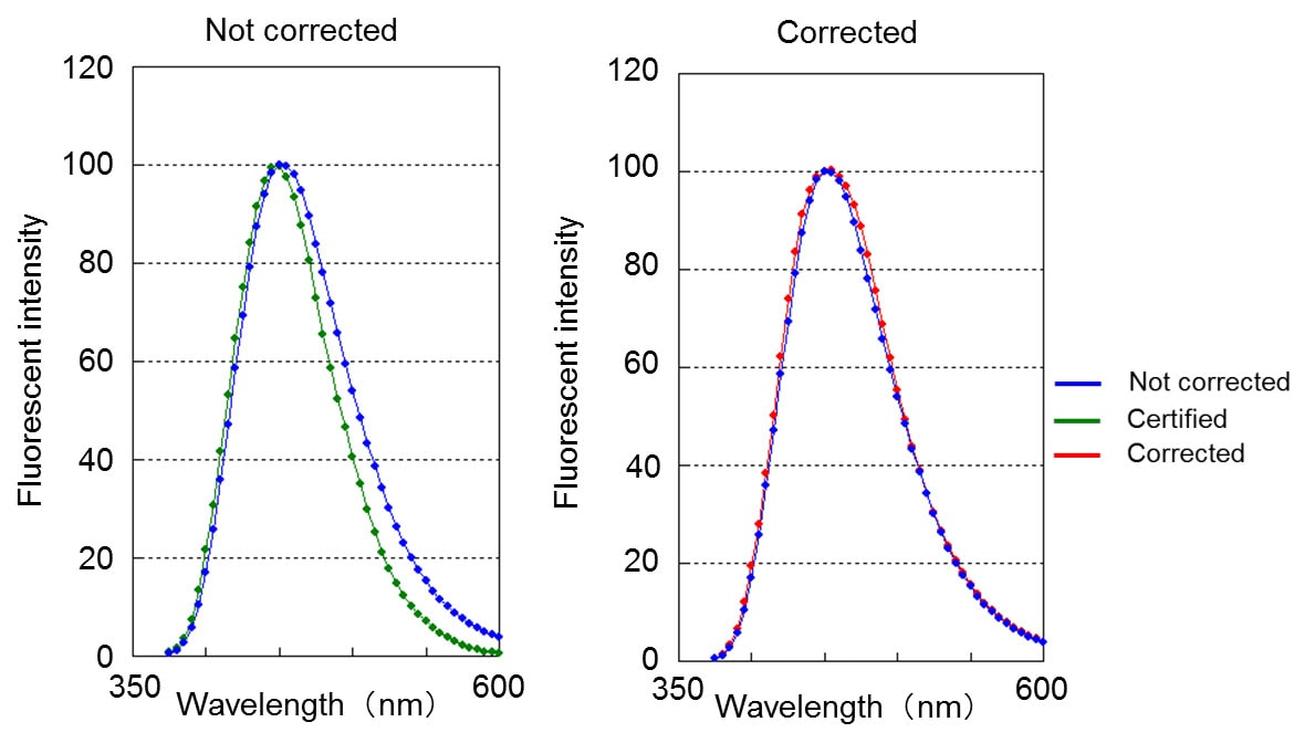 F-2700 Spectral correction